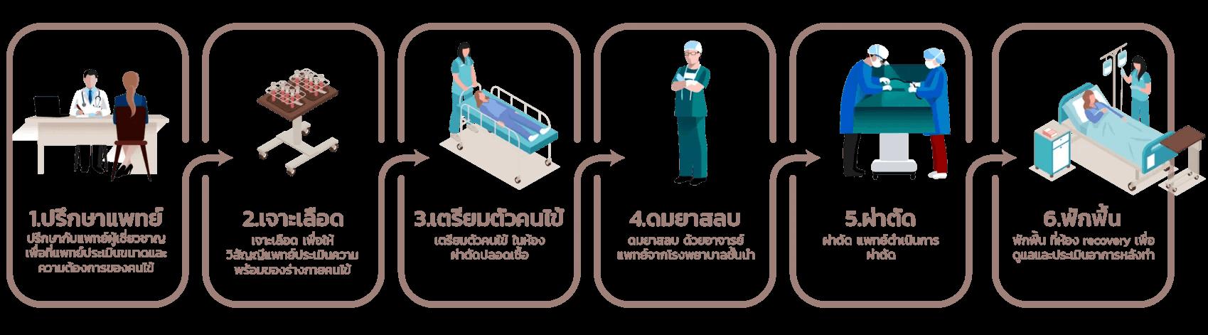 step-mentor-surgery